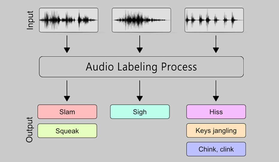 Audio Annotation at BPO.MP