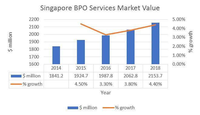 MP.BPO & Singapore